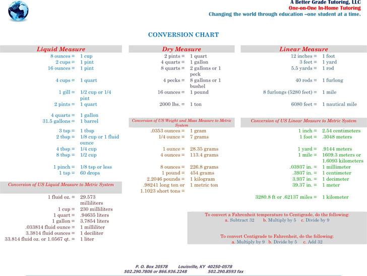 Download Liquid Measurements Chart 3 for Free - TidyTemplates