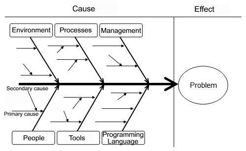 Download Root Cause Analysis Example for Free - TidyTemplates