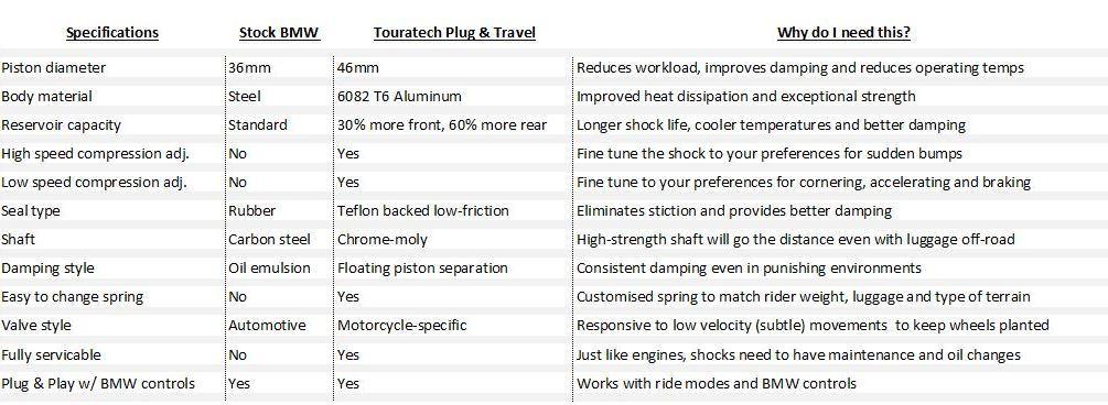 Touratech Plug  Travel Dynamic Rear Shock, BMW R1250GS, R1200GS