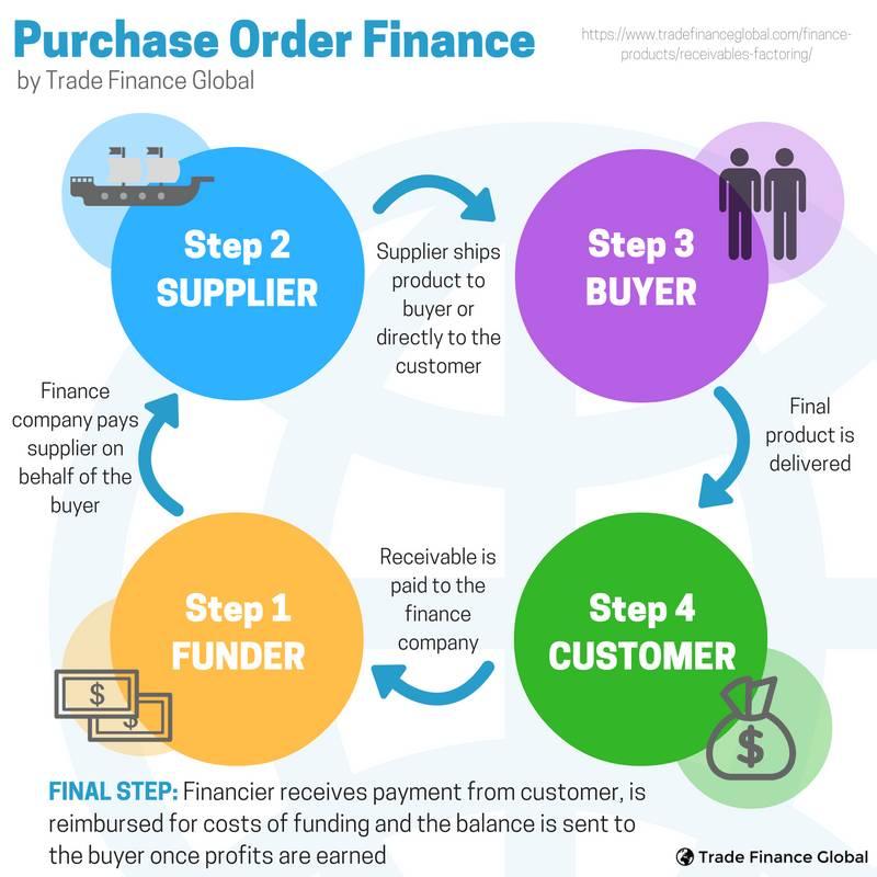 Purchase Order Finance Trade Finance Global