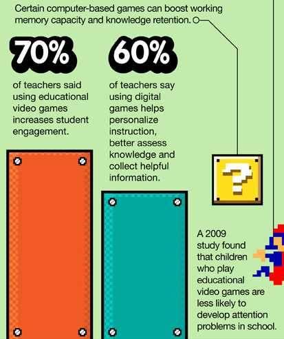 Games in Learning - by Trevor Ngorosha Infographic