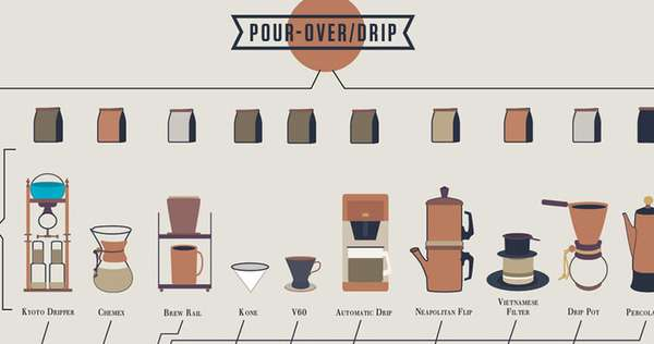 Caffeine Connoisseur Infographics  coffee chart
