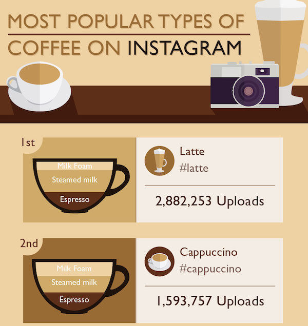 Commonly Captured Coffee Charts  coffee on Instagram