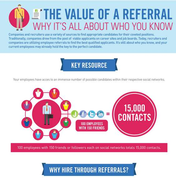 Helpful Hiring Infographics  job referral