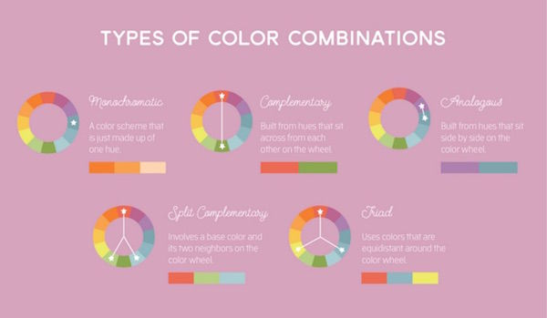 Colorful Coffee Tasting Charts  Coffee Taster\u0027s Flavor Wheel
