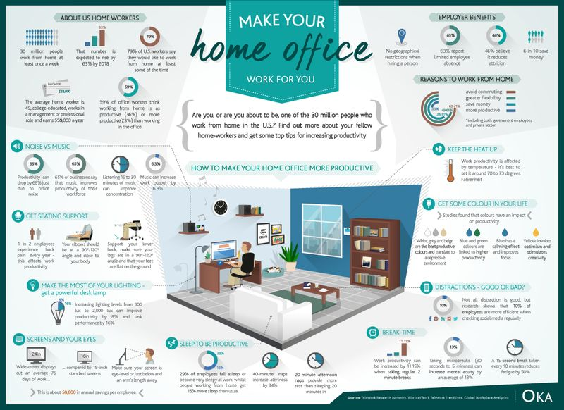 Home Office Productivity Tips  productive work from home - work tips