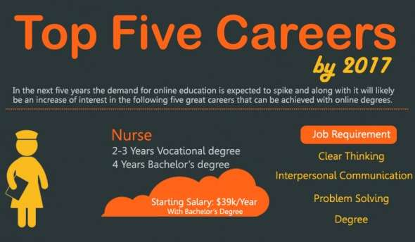Analyzing Job Future Infographics  Top Five Careers