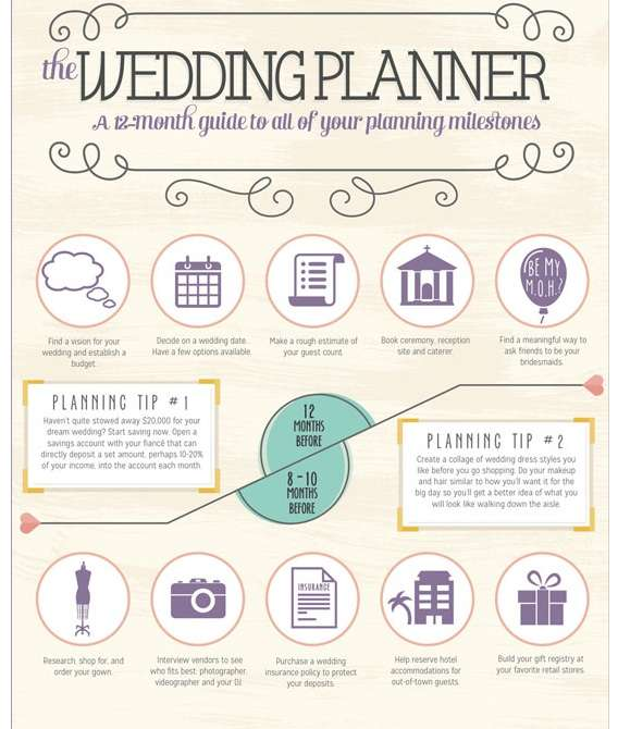Perfect Wedding Planning Guides  Wedding Planning - wedding plan