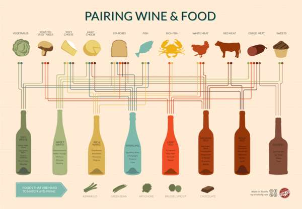 Complementive Food Charts  wine pairing chart
