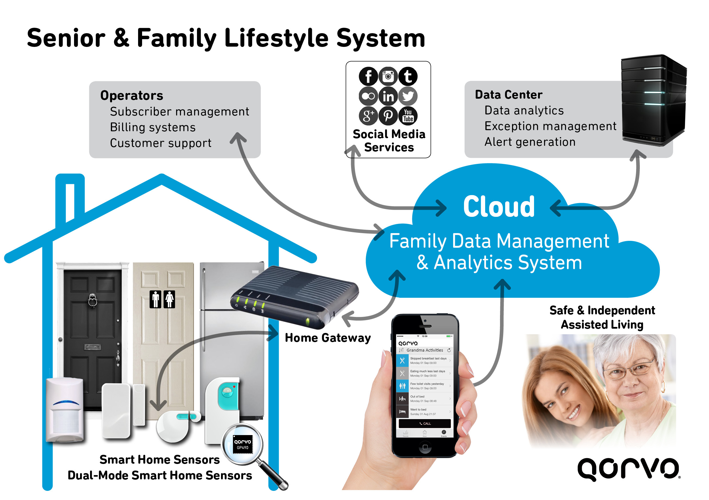 Home Smart Systems Making A Smart Home System Smart: Why Connectivity Is Not