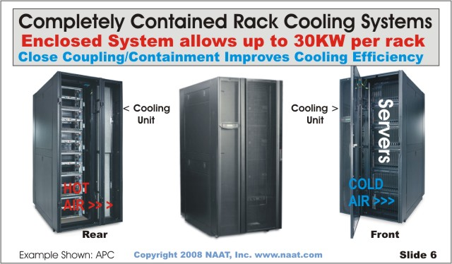 Data Center Cooling Optimization In The Virtualized Server