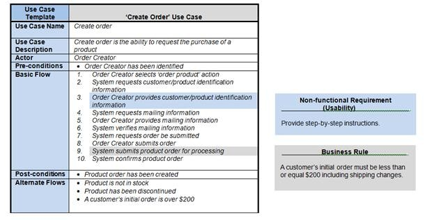 How requirements use cases facilitate the SDLC - use case template