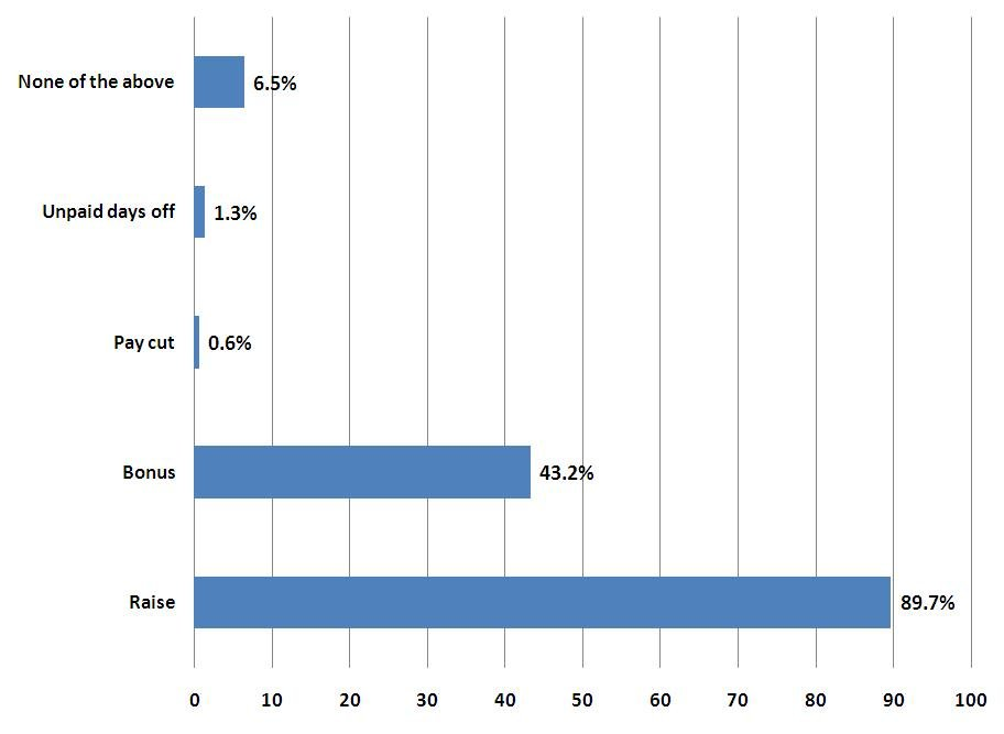 Indian CIO salary expectations for 2012 What are your possibilities?
