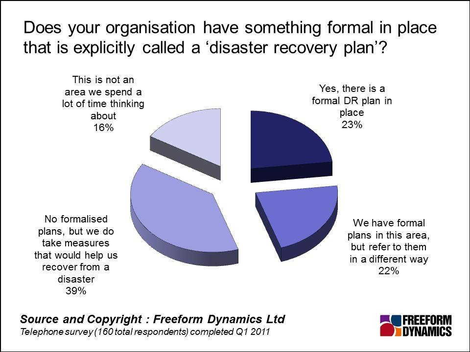 Seven enablers of effective disaster recovery for SMEs - recovery plans