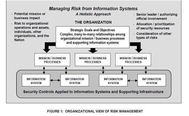 Creating a security risk management plan format