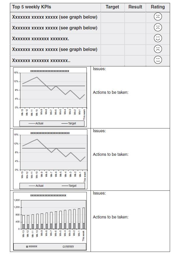 Creating key performance indicator (KPI) reports and dashboard design