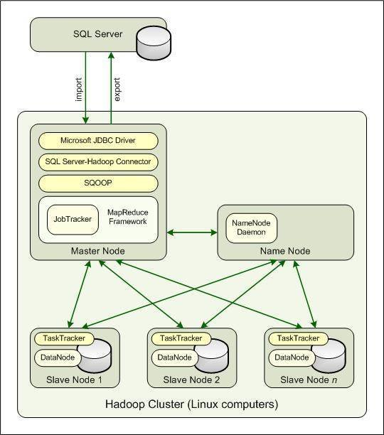 SQL Server-Hadoop highway to \u0027big data\u0027 ventures into new territory