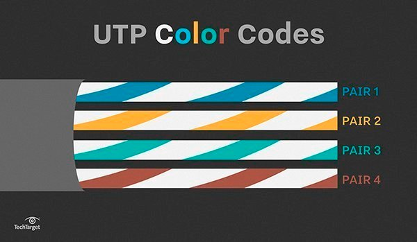 Telephone Wire Connectors Color Code - Somurich
