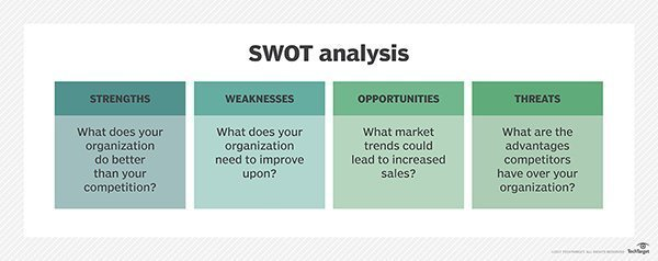 What is SWOT analysis (strengths, weaknesses, opportunities and - swot analysis example