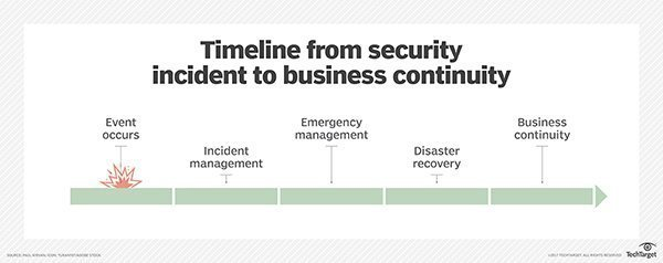 Free incident response plan template for disaster recovery planners - sample personal timeline