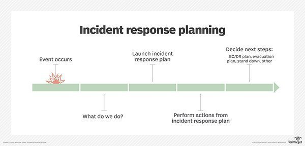 Free incident response plan template for disaster recovery planners - disaster recovery plan template