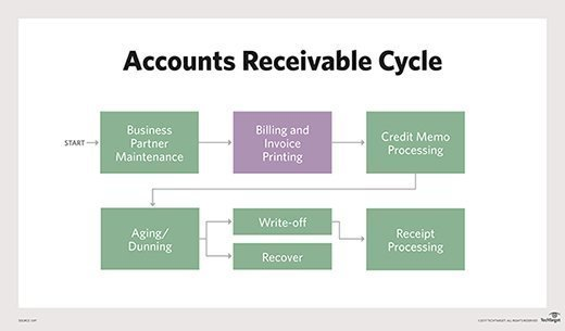 What is accounts receivable (AR)? - Definition from WhatIs