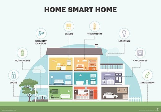 smart house wiring for tv
