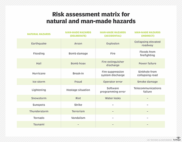 ... , Risk Management and Compliance Blog: Risk in New Business Ventures