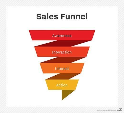 What is sales funnel? - Definition from WhatIs