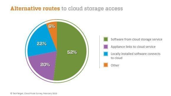 Cloud storage access methods - Survey finds cloud storage