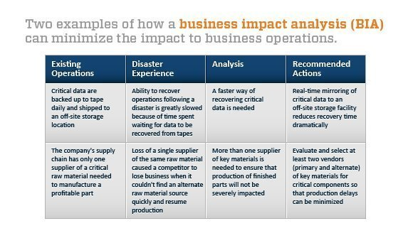 Business Impact Analysis Case Western Reserve University Evaluating Bcdr Program Performance