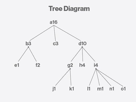 microsoft diagram tool