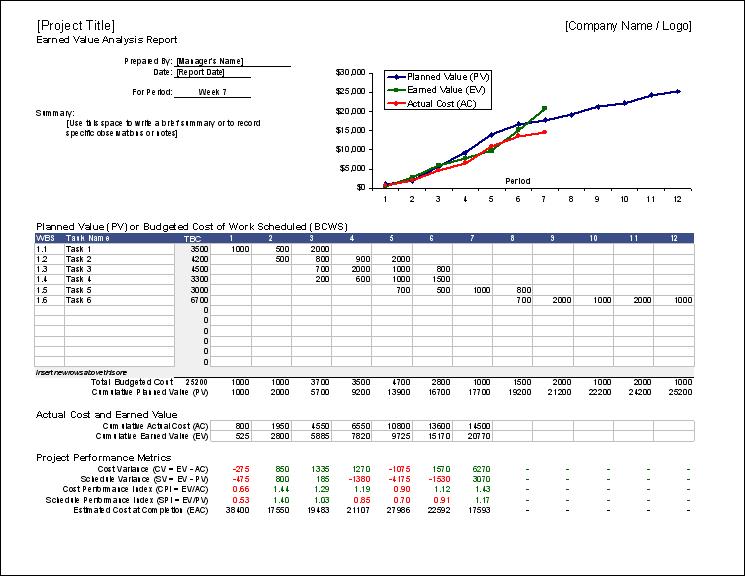 agile evm spreadsheet