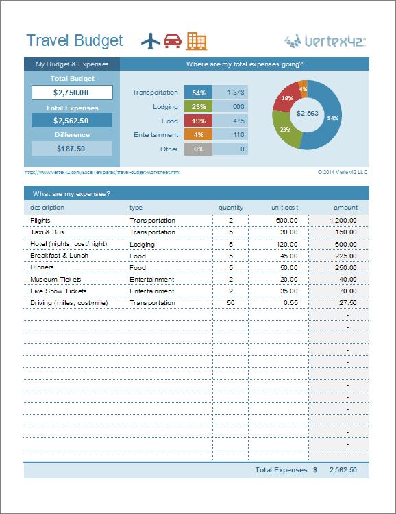 estimating travel expenses