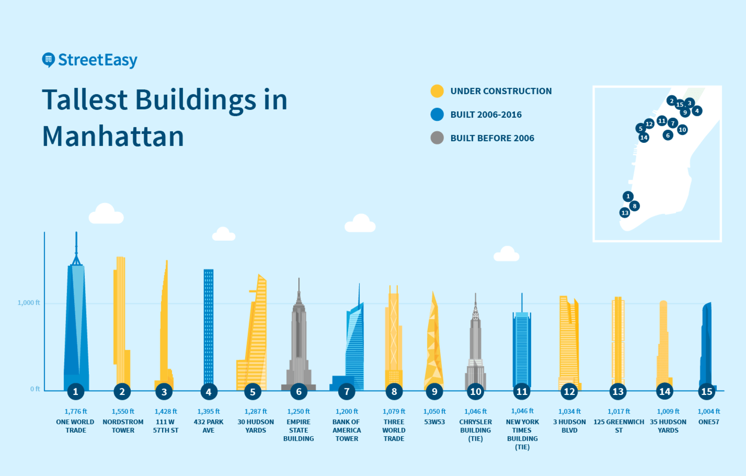 Tallest Residential Building Nyc Infographic Detailing The 15 Tallest Buildings In New