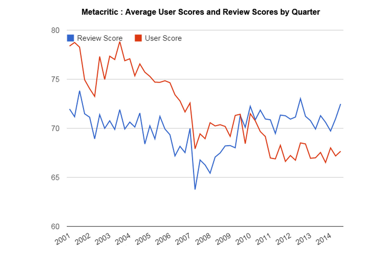 Look at this chart of average metacritic scores what happened in 2007 polygon