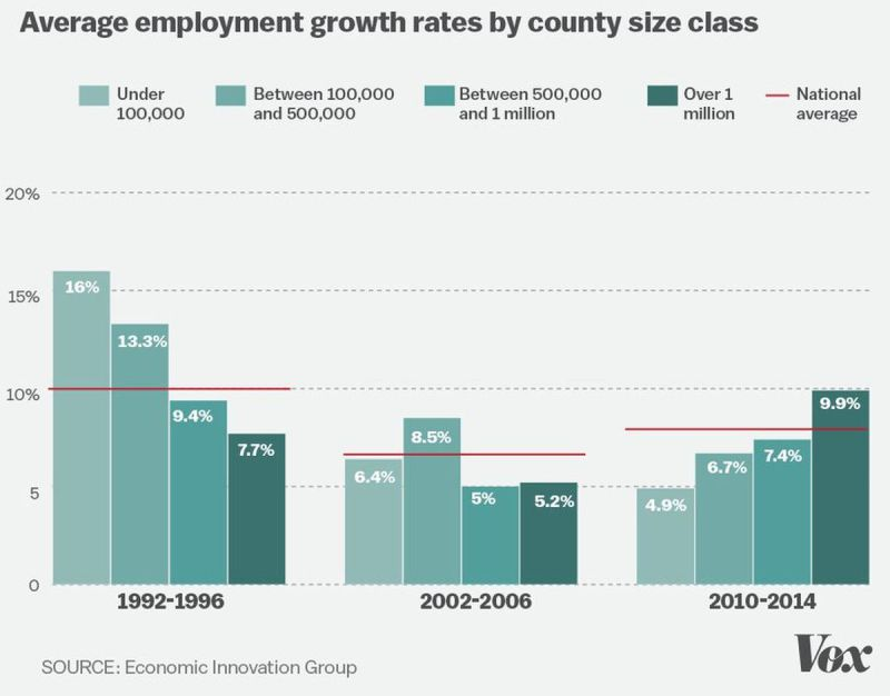 Swanky Most Job Gains Came In Economic Boom Less Big Chart Gains