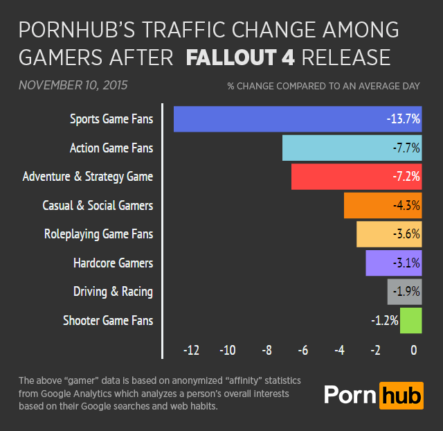 M A N I A Wallpapers Fall Out Boy Fallout 4 Launch Dents Pornhub S Gamer Traffic Says