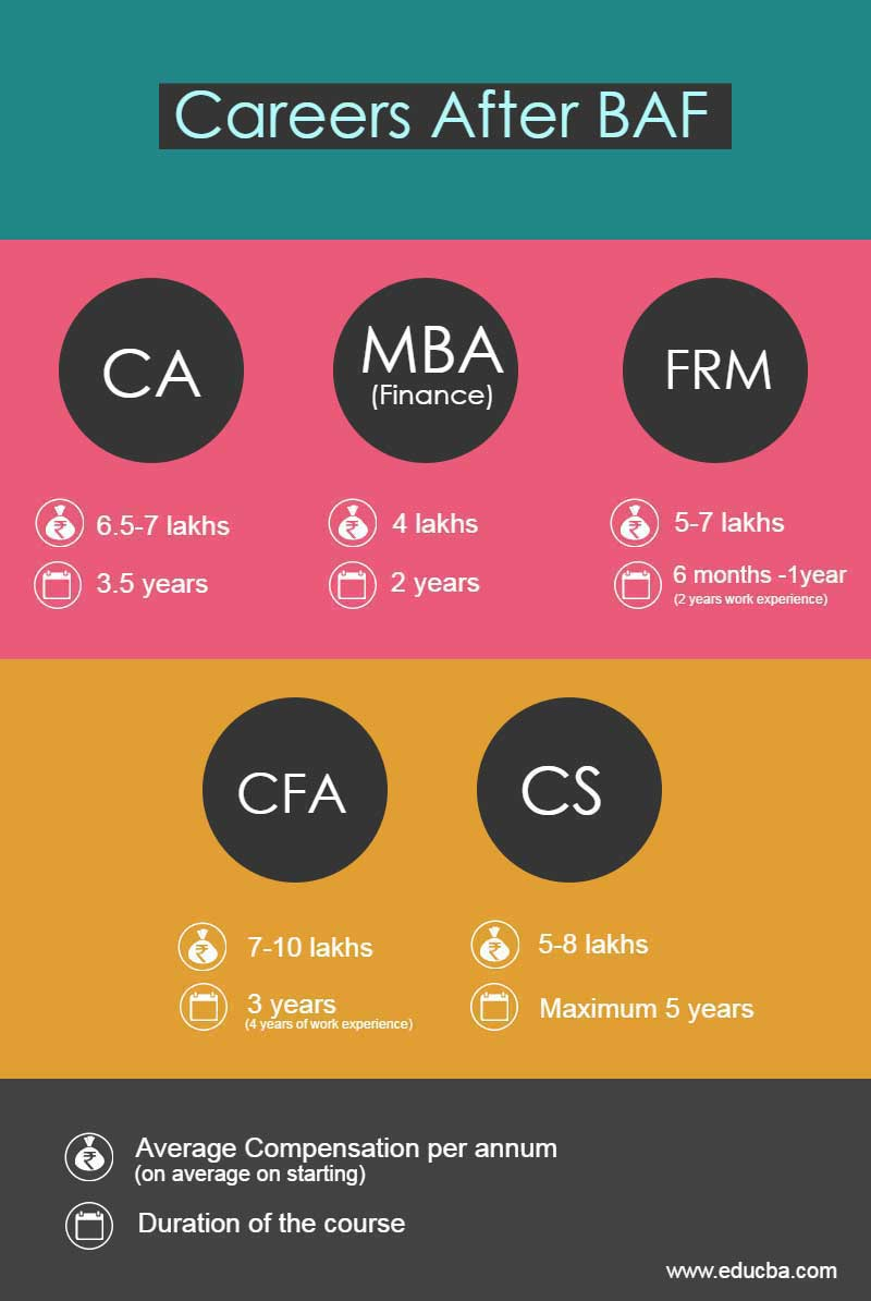 Yes Bank Home Loan Career Careers And Scope After Bfm Or Baf Wallstreetmojo