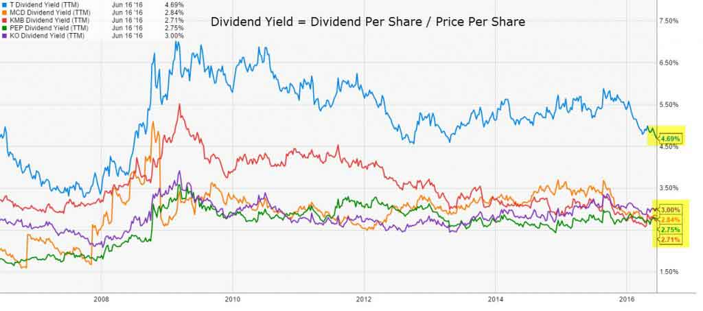 Dividend Discount Model (Formula, Example) Complete Guide to DDM