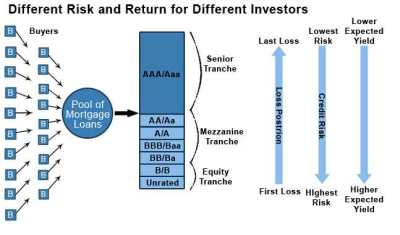 Asset Backed Securities (RMBS, CMBS, CDOs) | Wallstreetmojo
