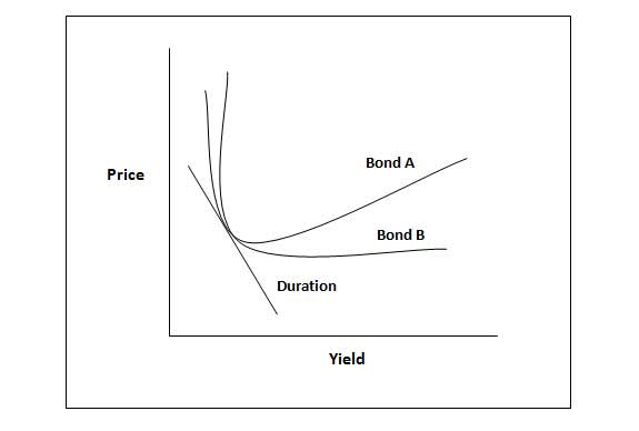 Convexity of a Bond Formula Duration Calculation