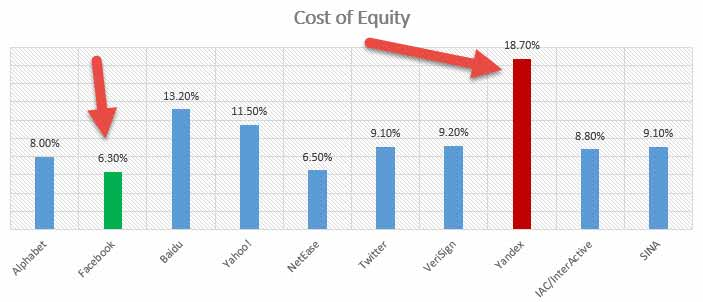Cost of Equity in CAPM Formula Calculation  Examples