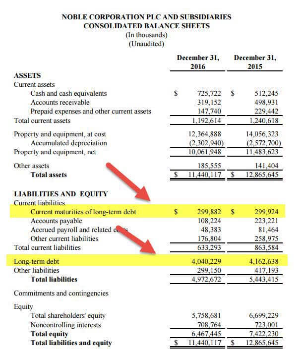 Current Portion of Long-Term Debt (CPLTD) Balance Sheet