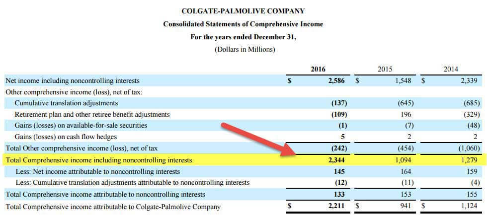 Statement of Comprehensive Income Items Colgate Example