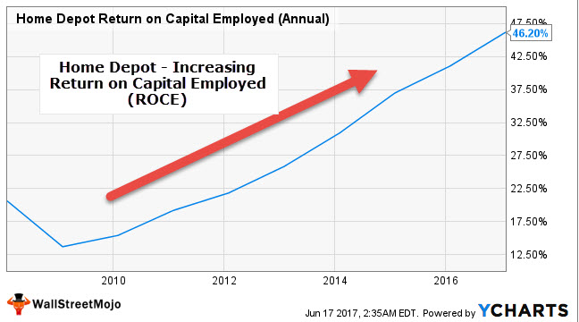 Return on Capital Employed (ROCE) Top Examples Formula