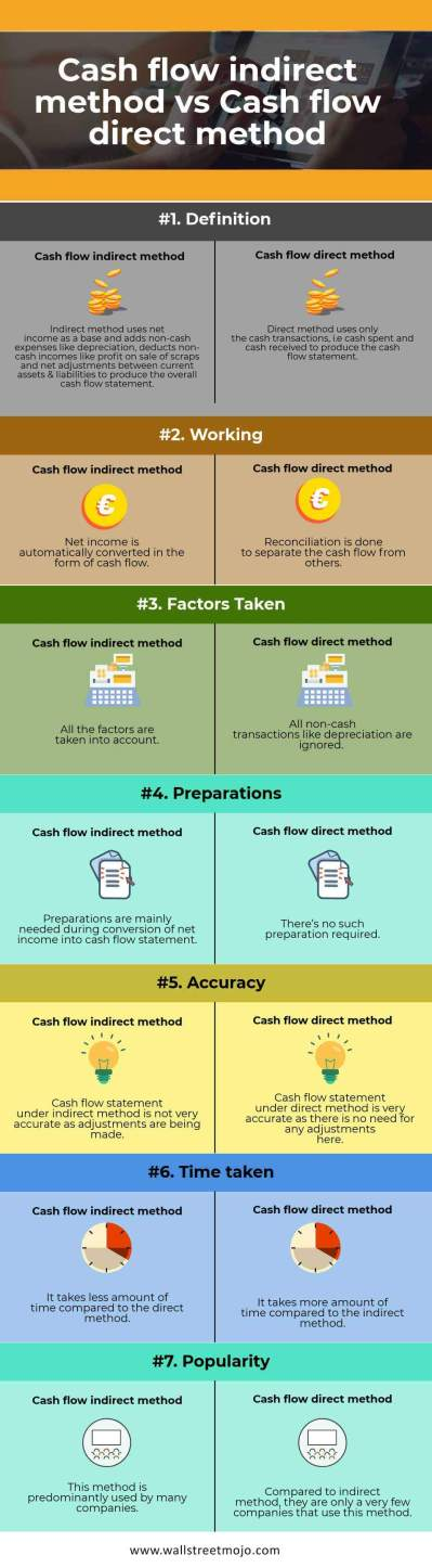 Direct vs Indirect Cash Flow Methods | Top 7 Differences (Infographics)