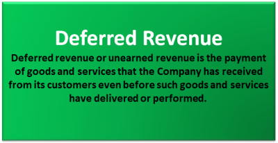 Deferred Revenue on Balance Sheet (Accounting) | Deferred Income