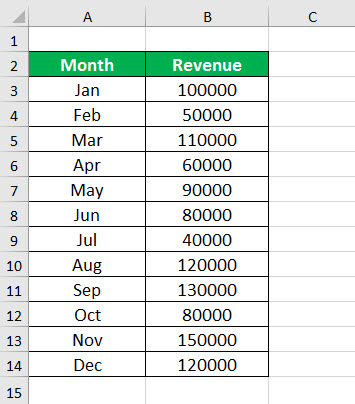 Waterfall Chart in Excel How to Create Waterfall Chart in Excel?