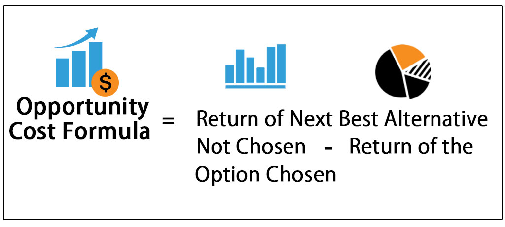 Opportunity Cost Formula  Equation Guide to Calculate Opportunity
